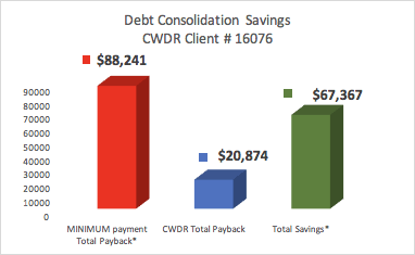 Client saved $67,367 By Enrolling in CountryWide's Debt Consolidation Program