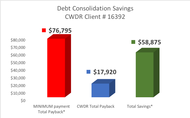Client from Philadelphia PA saved $58,875 by enrolling in CountryWide's Debt Relief Program