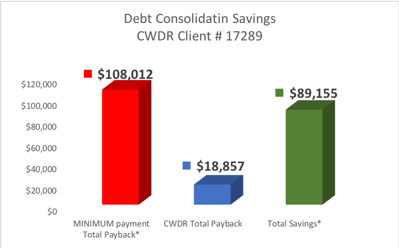 Client from Lanesville, Indiana saved $89,155 by enrolling in CountryWide's Debt Consolidation Program.