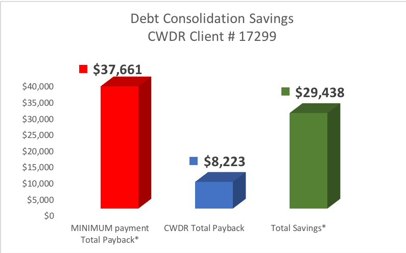 Case Study #17299 - Client from Worcester MA saved $29,438 by enrolling in CountryWide's Debt Settlement Program.