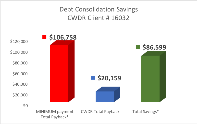 Client from White Haven PA saved $86,599 by enrolling in CountryWide's Debt Relief Program