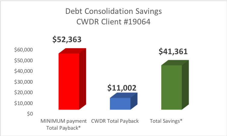 Case Study #19064 - Client from Oceanside CA saved $41,361 by enrolling in CountryWide's Debt Relief Program.
