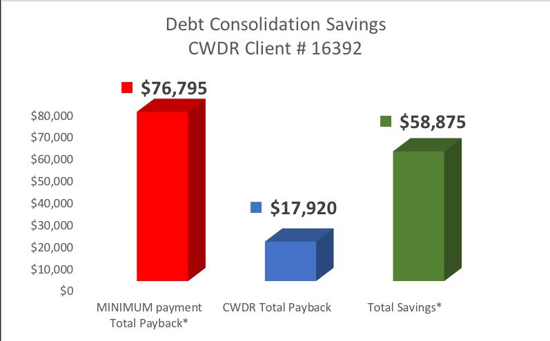 CountryWide Debt Consolidation Program Case Study from Philadelphia, Pennsylvania