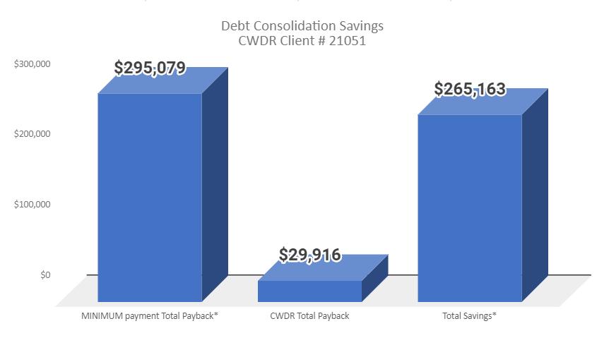 Credit card debt lawsuit case study