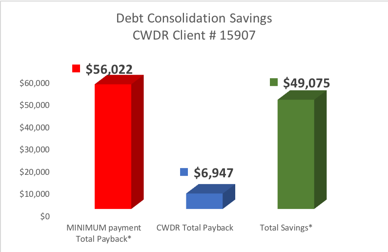 Client from Kroll FL saved $49,075 by Enrolling in CountryWide's Debt Consolidation Program