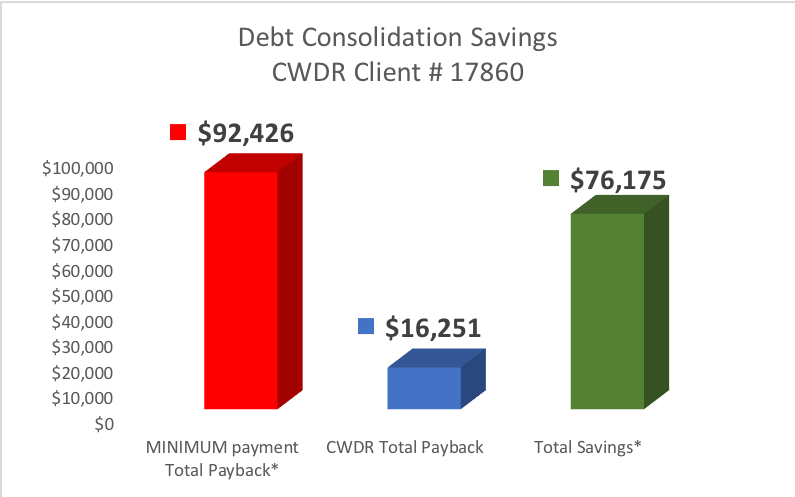 Client from Tampa FL saved $76,175 by Enrolling in CountryWide's Debt Consolidation Program
