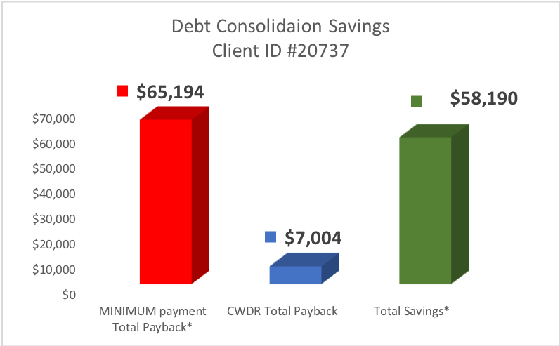 Client from Azusa CA saved $58,190 by Enrolling in CountryWide's Debt Consolidation Program
