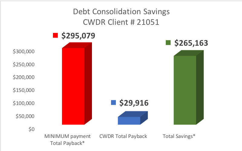 Client from West Hills CA saved $265,163 by enrolling in CountryWide's Debt Relief Program